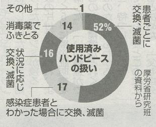 2019年10月9日朝日新聞様事の引用2つ目