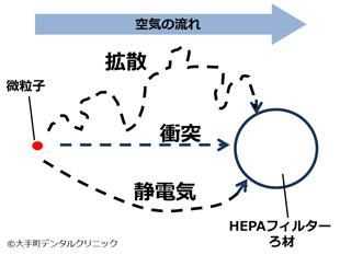 HEPAフィルターに新型コロナウィルスが捕集される仕組み