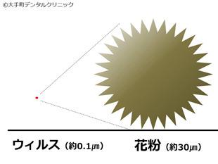 新型コロナウィルスと花粉の大きさの比較